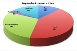 Annual Expense Report: Year 1