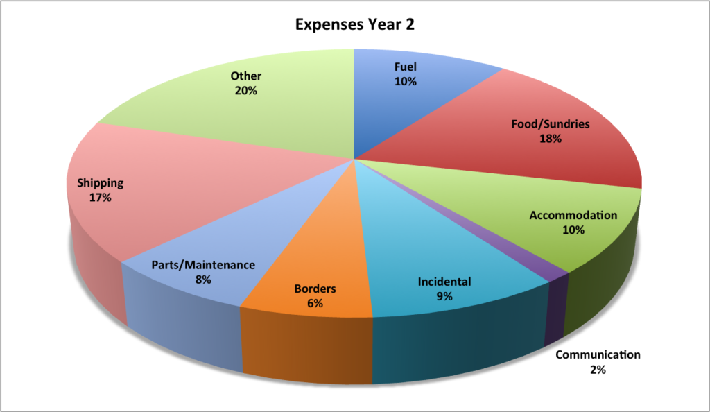 yr-2-all-expenses