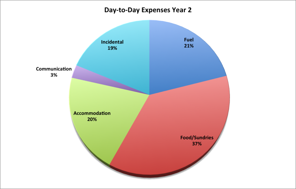 yr-2-day-to-day-pie-chart